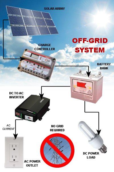 Sziget-üzemű-napelem-rendszer-séma