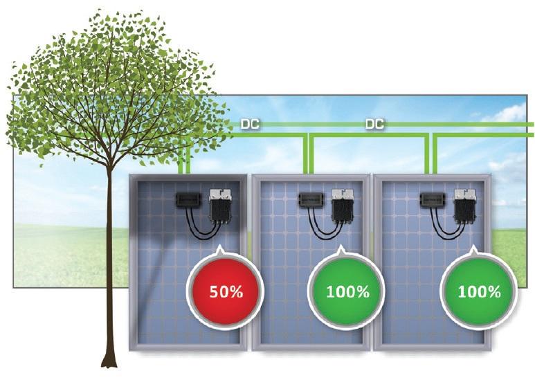 SolarEdge inverter működése ábra